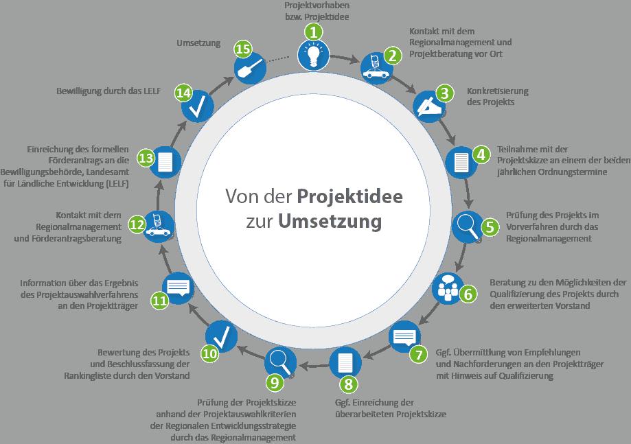160525_von_projektidee_zur_umsetzung_klein