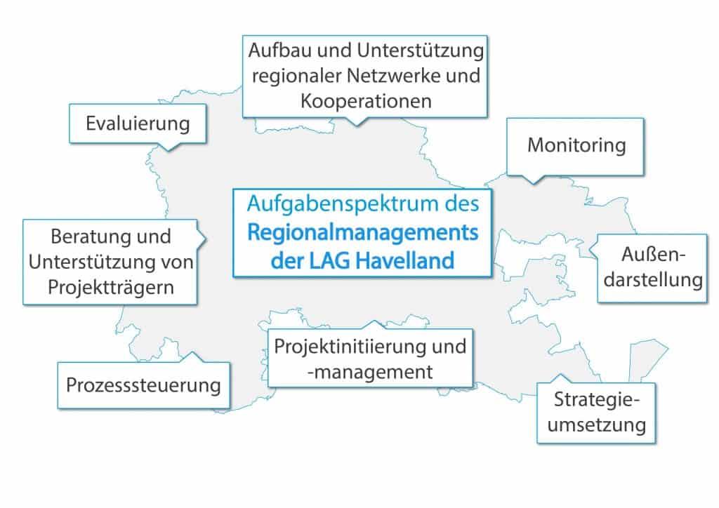 aufgabenspektrum_regionalmanagement-01